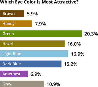 Witch eye color is most attractive