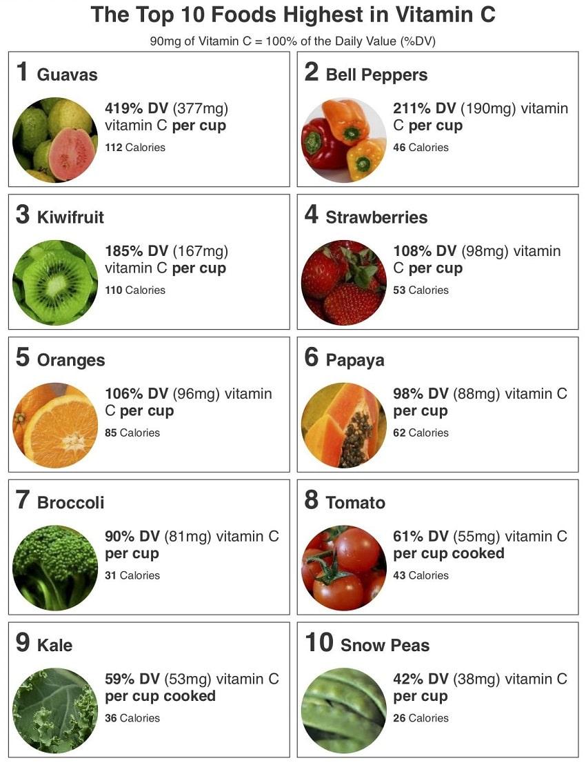 Kids' Eye Health, Vitamin C And Kids' Eye Health