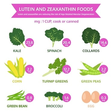 Lutein & Zeaxanthin, Why Lutein & Zeaxanthin are vital for healthy vision.